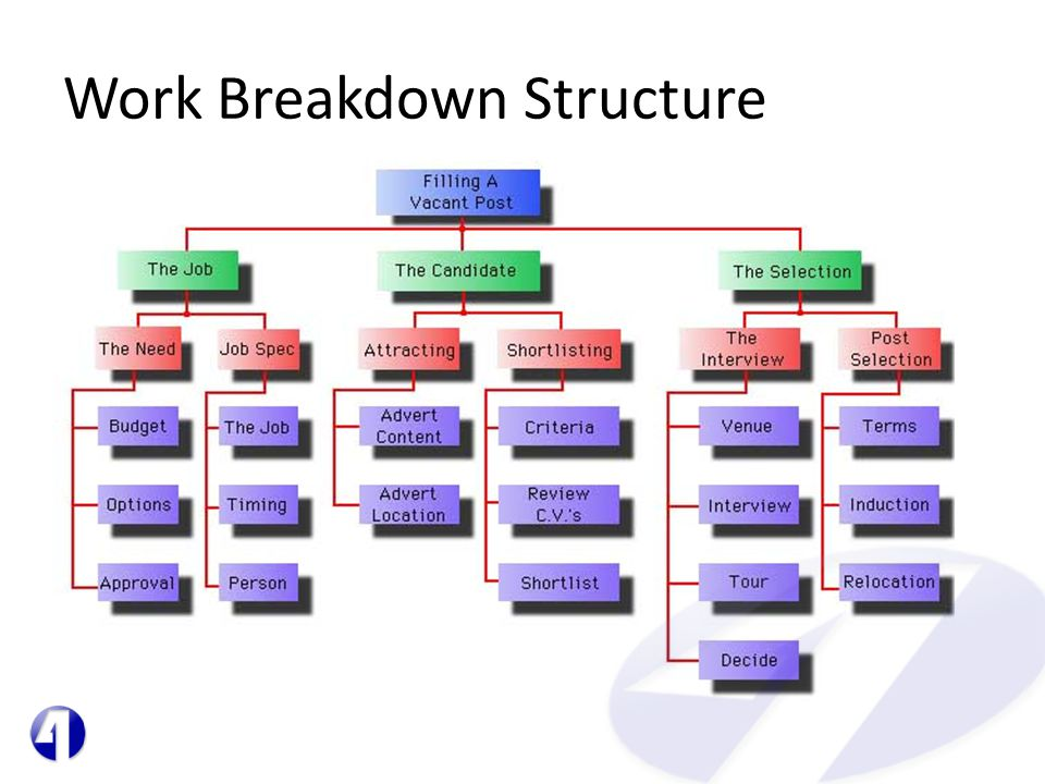 """wedding project plan v1 wbs 25 comments for """"plan projects with a work breakdown structure (like planning a wedding or and if anyone have any project on work breakdown structure then."""