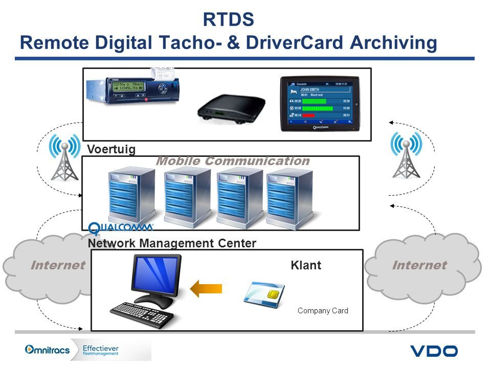 RTDS Remote Digital Tacho- & DriverCard Archiving
