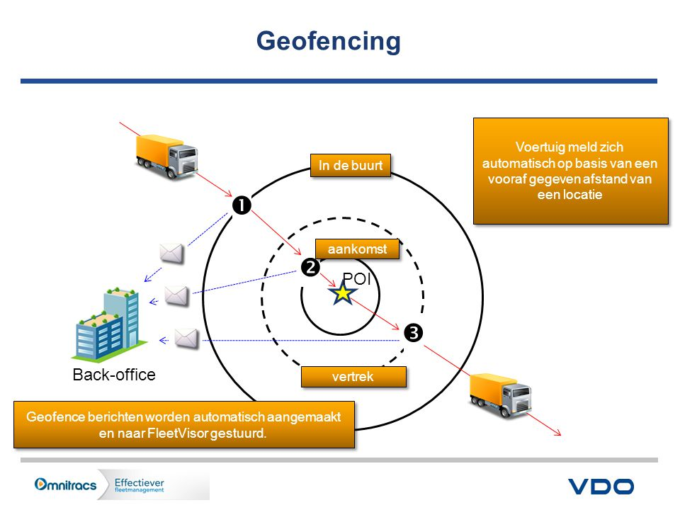 Geofencing    POI Back-office