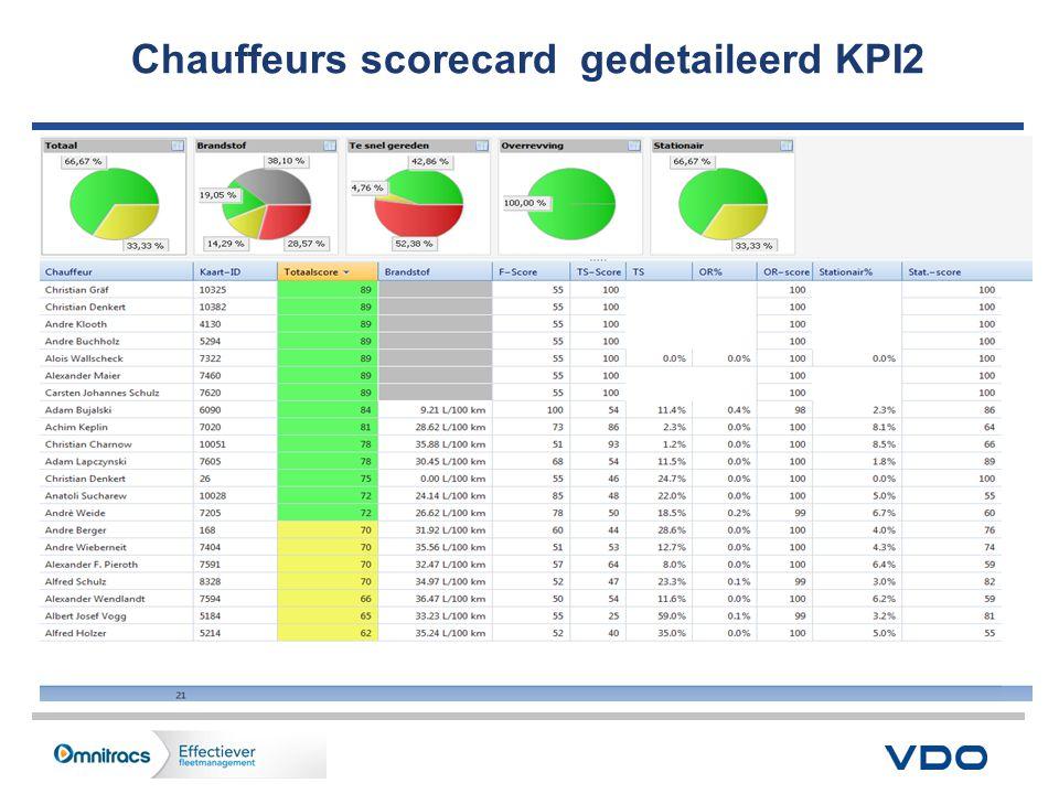 Chauffeurs scorecard gedetaileerd KPI2