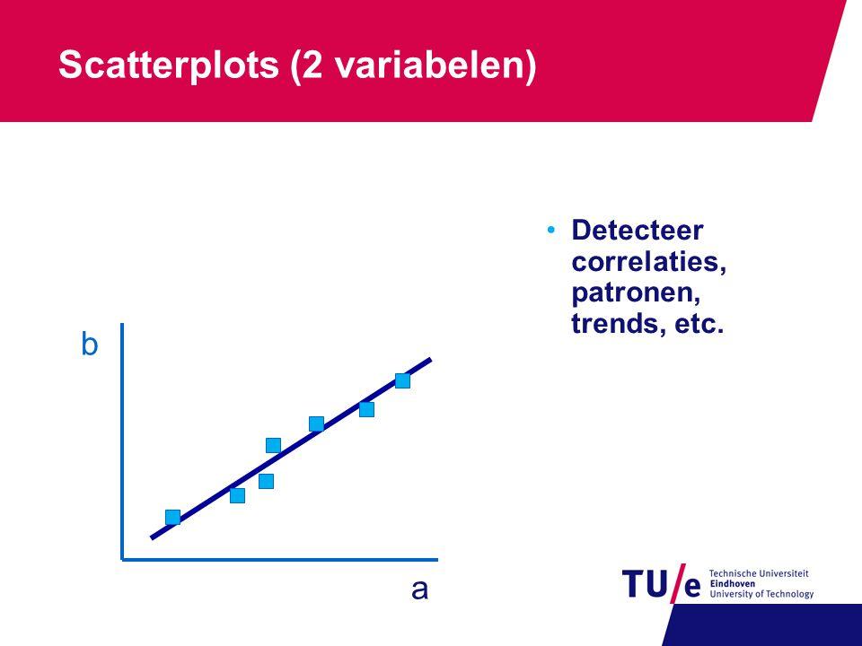 Scatterplots (2 variabelen)