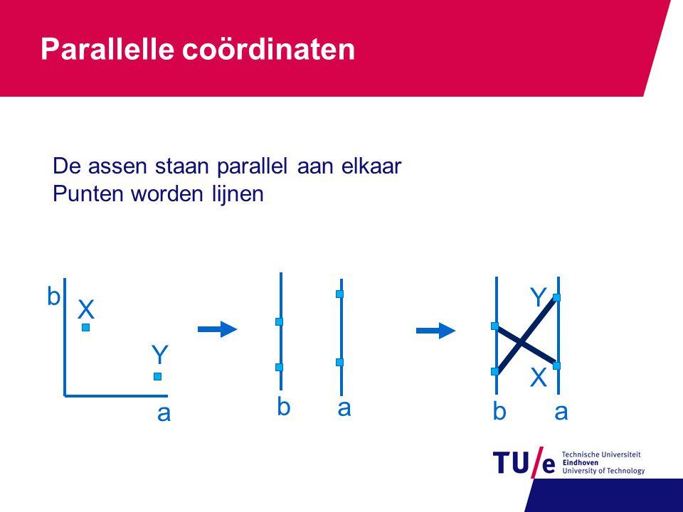 Voorbeeld parallelle coördinaten