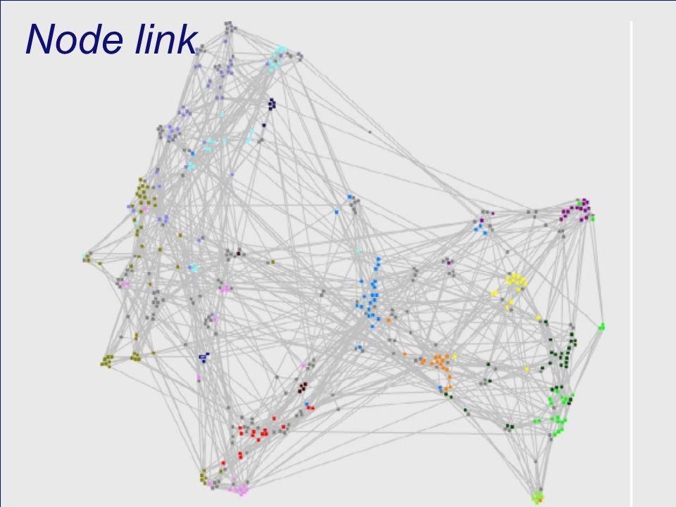 Node link (Van Ham, 2004)