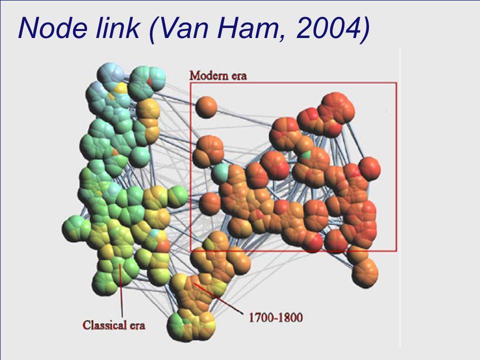 MatrixView (Van Ham, 2003)
