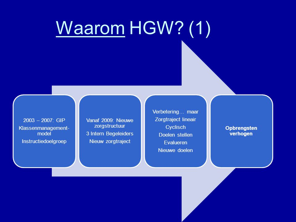 Waarom HGW (1) 2003 – 2007: GIP Klassenmanagement-model