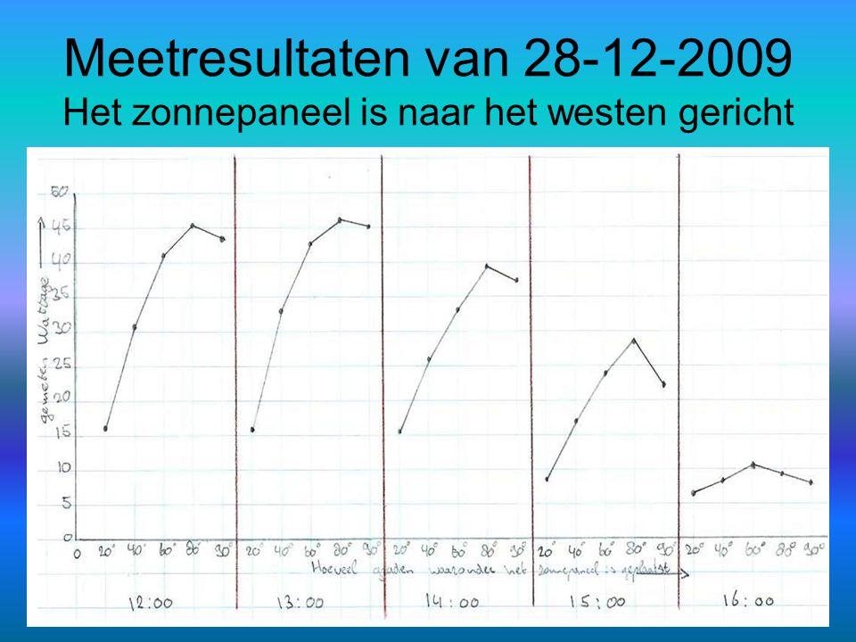 Meetresultaten van 28-12-2009 Het zonnepaneel is naar het westen gericht