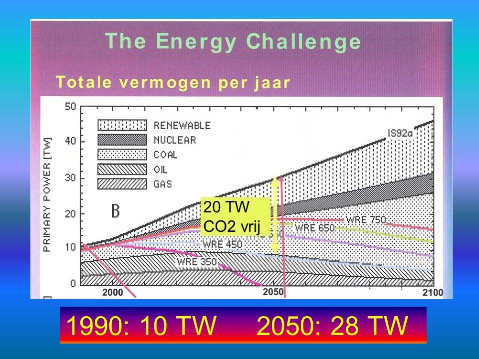 20 TW CO2 vrij 1990: 10 TW 2050: 28 TW
