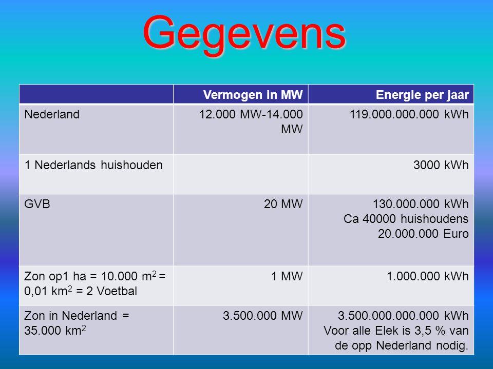 Gegevens Vermogen in MW Energie per jaar Nederland 12.000 MW-14.000 MW