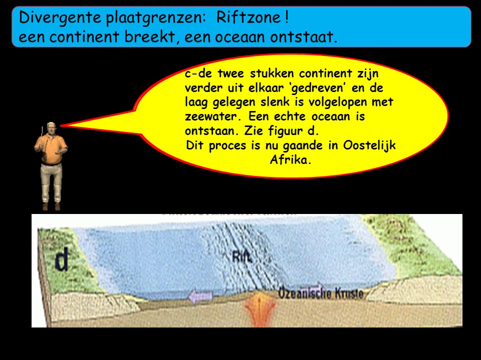 Divergente plaatgrenzen: Riftzone