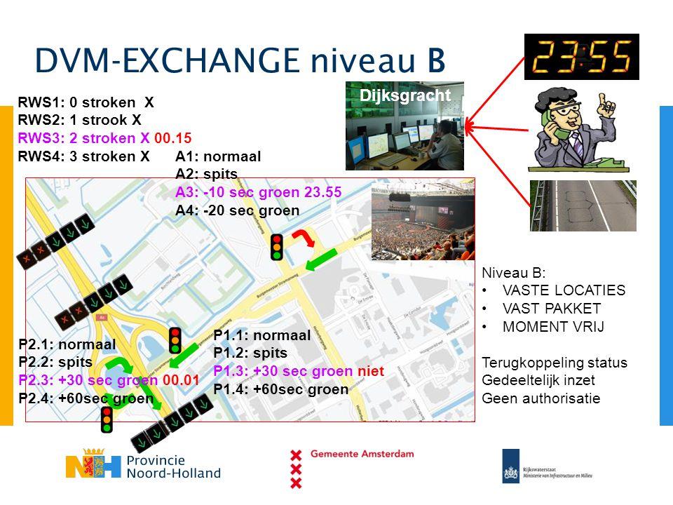 DVM-EXCHANGE niveau B Dijksgracht RWS1: 0 stroken X RWS2: 1 strook X