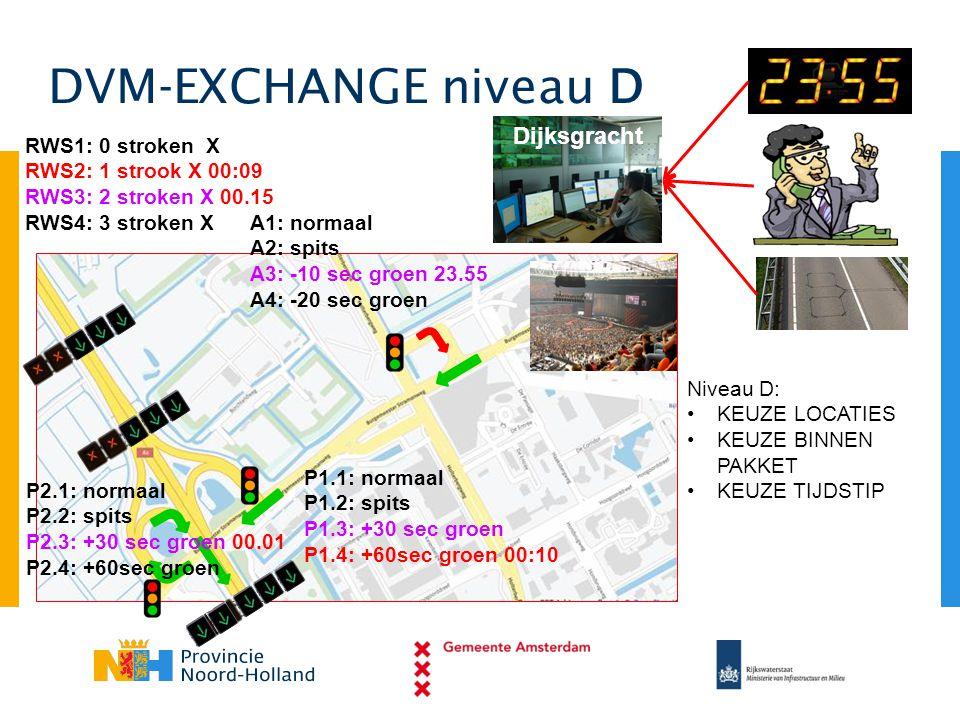 DVM-EXCHANGE niveau D Dijksgracht RWS1: 0 stroken X