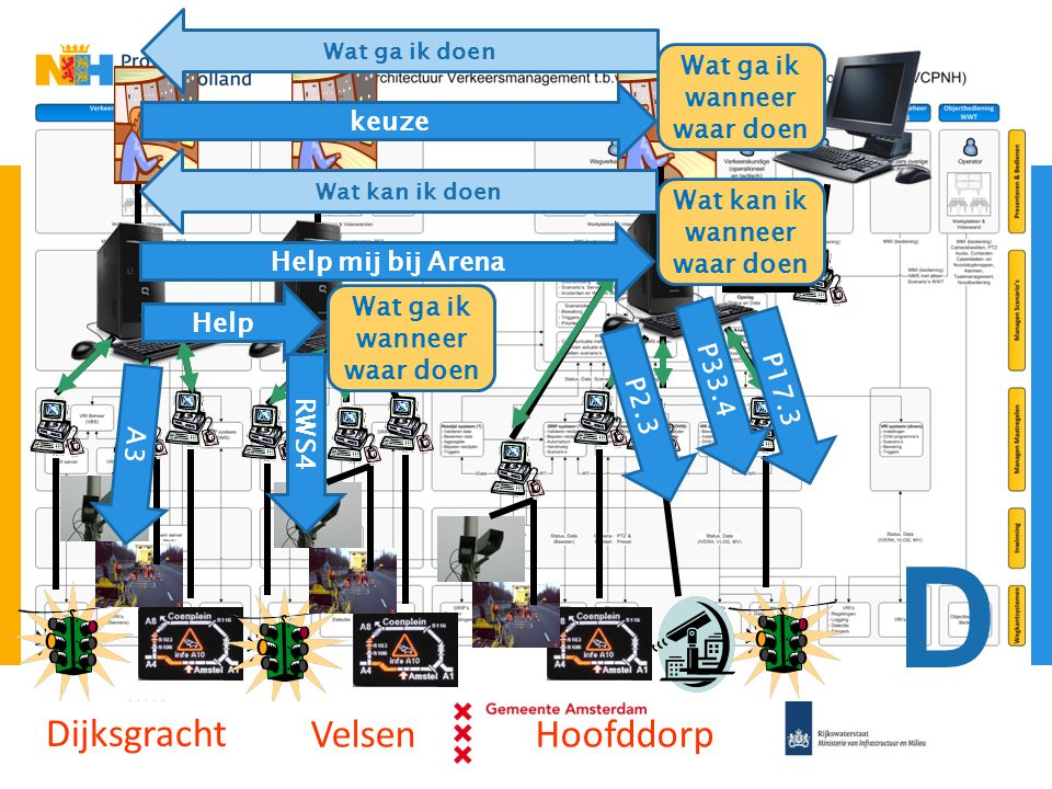 D Dijksgracht Velsen Hoofddorp Wat ga ik wanneer waar doen keuze