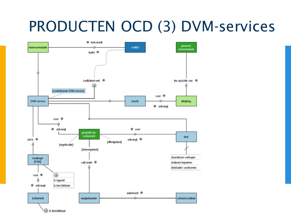 PRODUCTEN OCD (3) DVM-services
