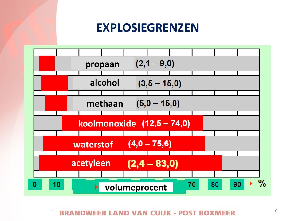 EXPLOSIEGRENZEN propaan alcohol methaan koolmonoxide waterstof