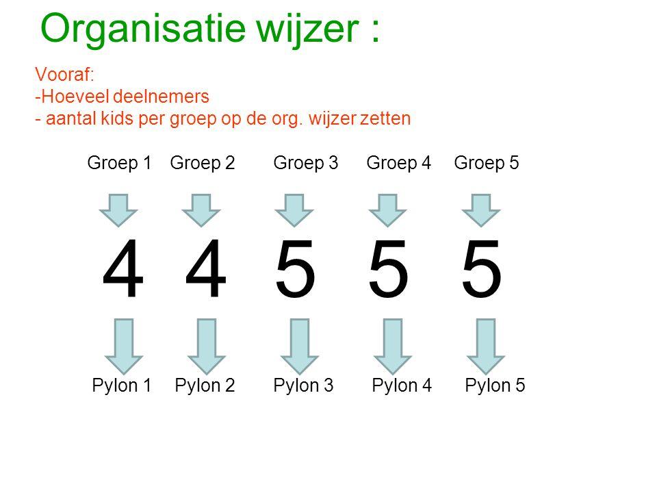 4 4 5 5 5 Organisatie wijzer : Vooraf: Hoeveel deelnemers