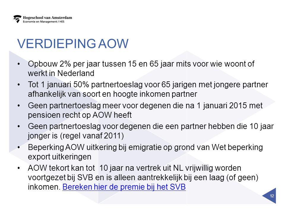 Verdieping aow Opbouw 2% per jaar tussen 15 en 65 jaar mits voor wie woont of werkt in Nederland.