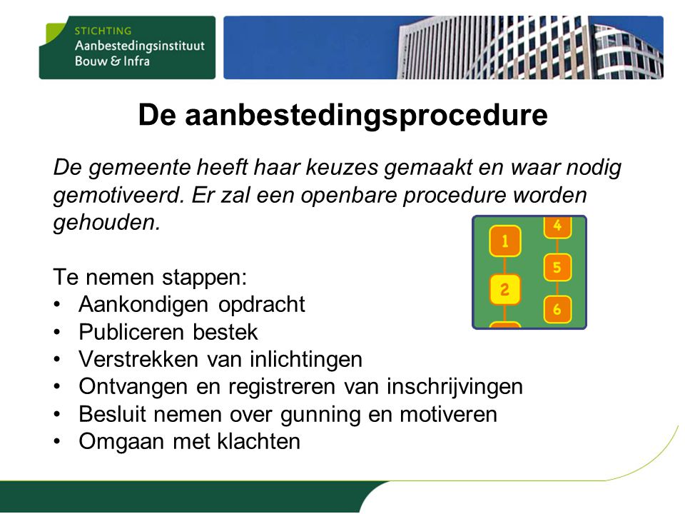 De aanbestedingsprocedure