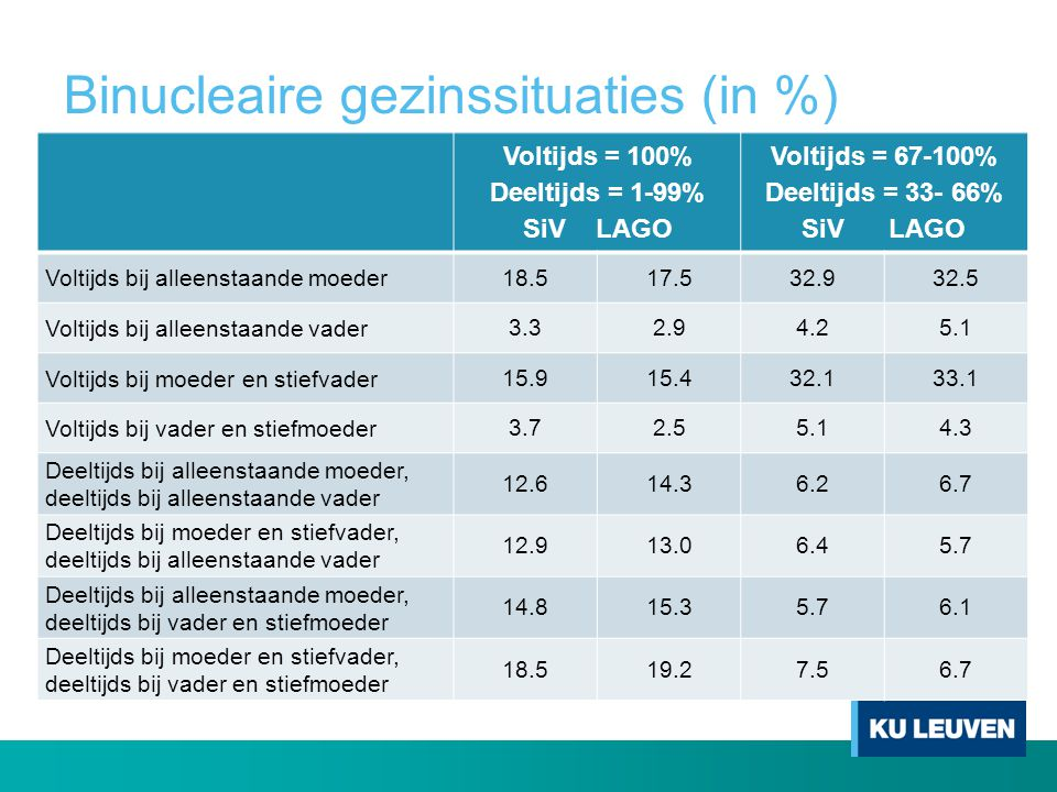 Binucleaire gezinssituaties (in %)