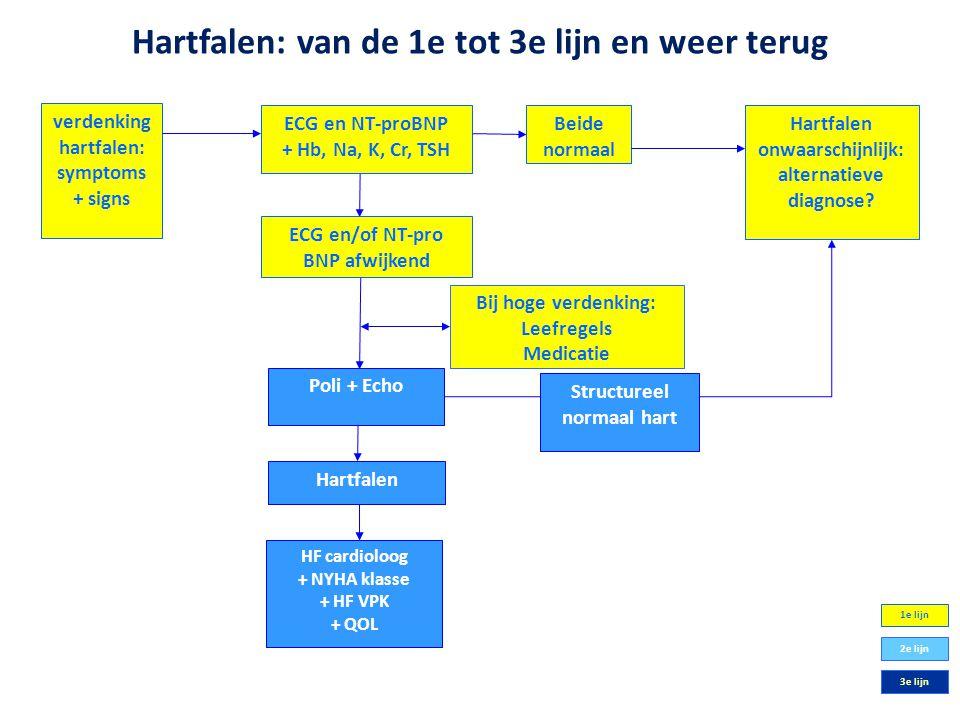 Hartfalen: van de 1e tot 3e lijn en weer terug