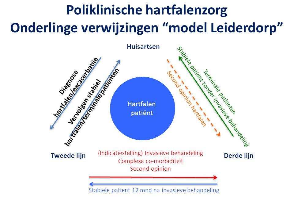 Poliklinische hartfalenzorg Onderlinge verwijzingen model Leiderdorp