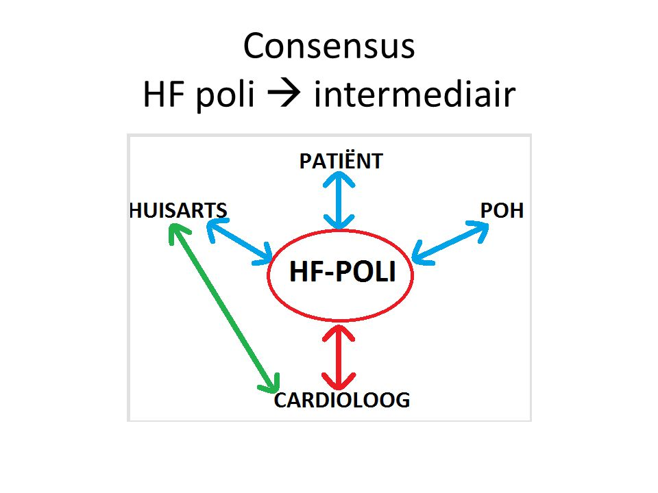 Consensus HF poli  intermediair