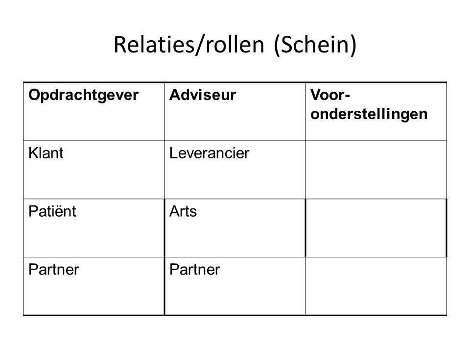 Relaties/rollen (Schein)