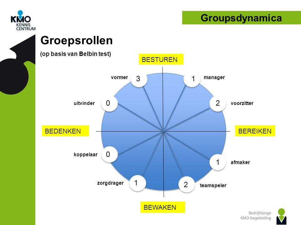 Groepsrollen Groupsdynamica 3 1 2 1 1 2 BESTUREN BEDENKEN BEREIKEN