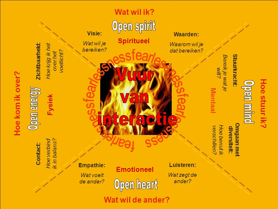 Vuur van interactie Open spirit Open mind Open energy Open heart