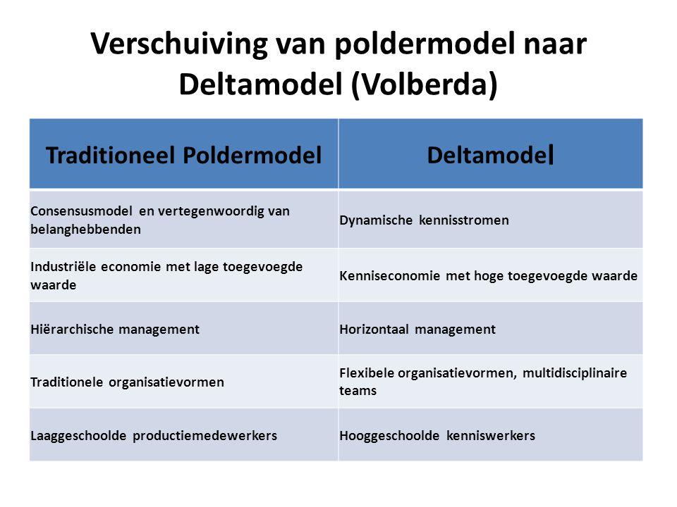 Verschuiving van poldermodel naar Deltamodel (Volberda)