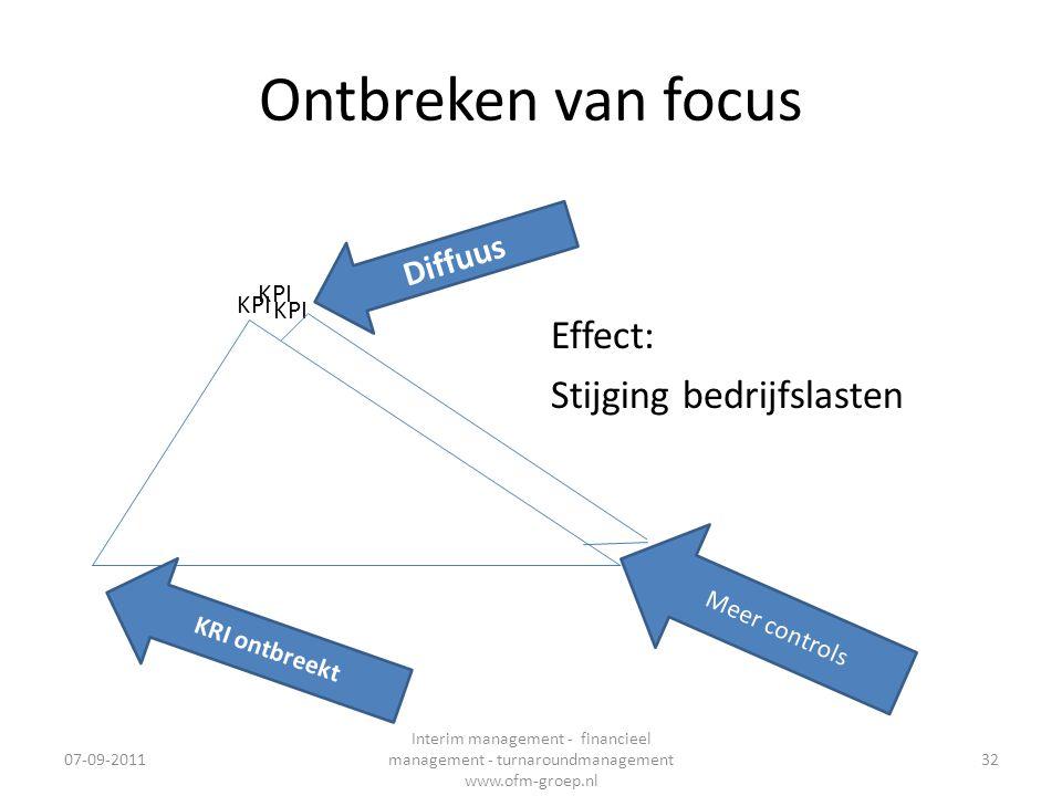 Ontbreken van focus Effect: Stijging bedrijfslasten Diffuus KPI KPI