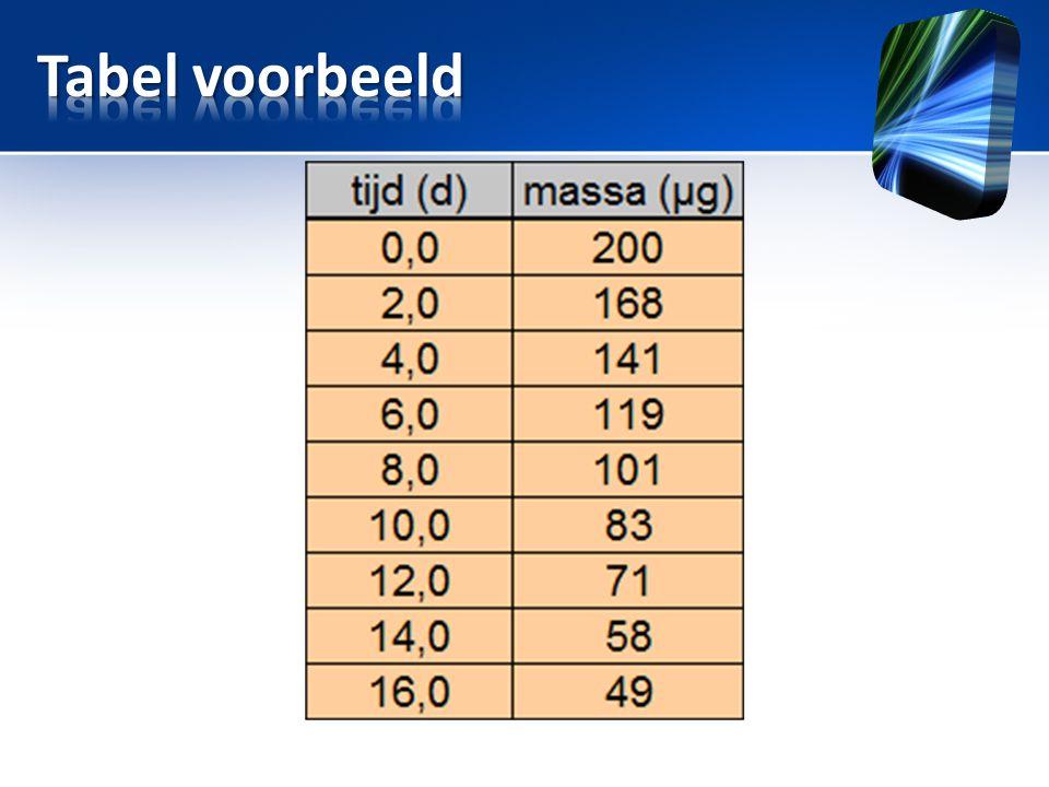 Tabel voorbeeld