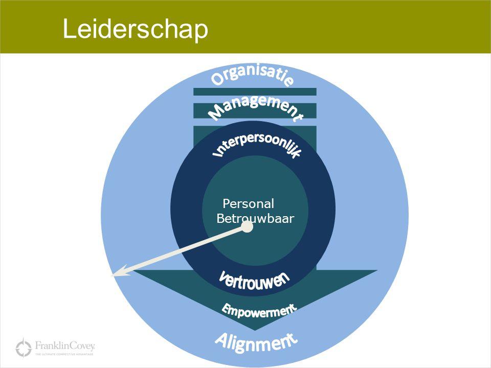 Leiderschap Interpersoonlijk Empowerment Alignment Organisatie
