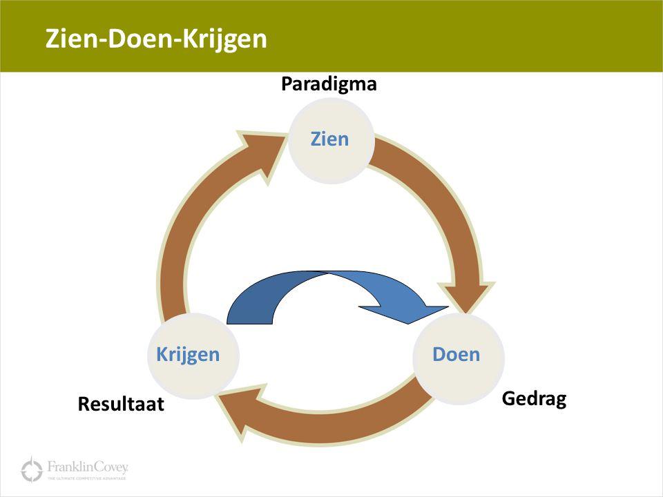 Zien-Doen-Krijgen Paradigma Zien Krijgen Doen Gedrag Resultaat 19