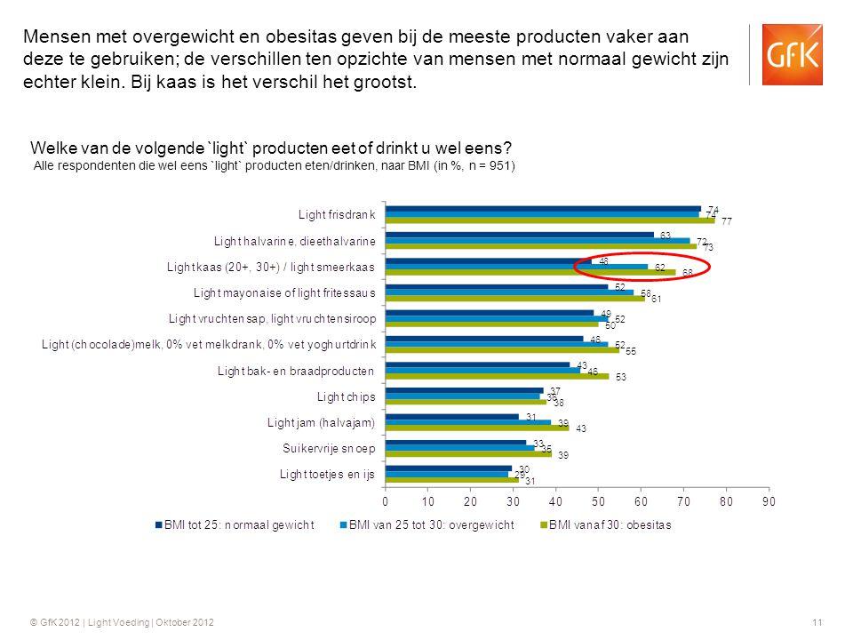 Mensen met overgewicht en obesitas geven bij de meeste producten vaker aan deze te gebruiken; de verschillen ten opzichte van mensen met normaal gewicht zijn echter klein. Bij kaas is het verschil het grootst.