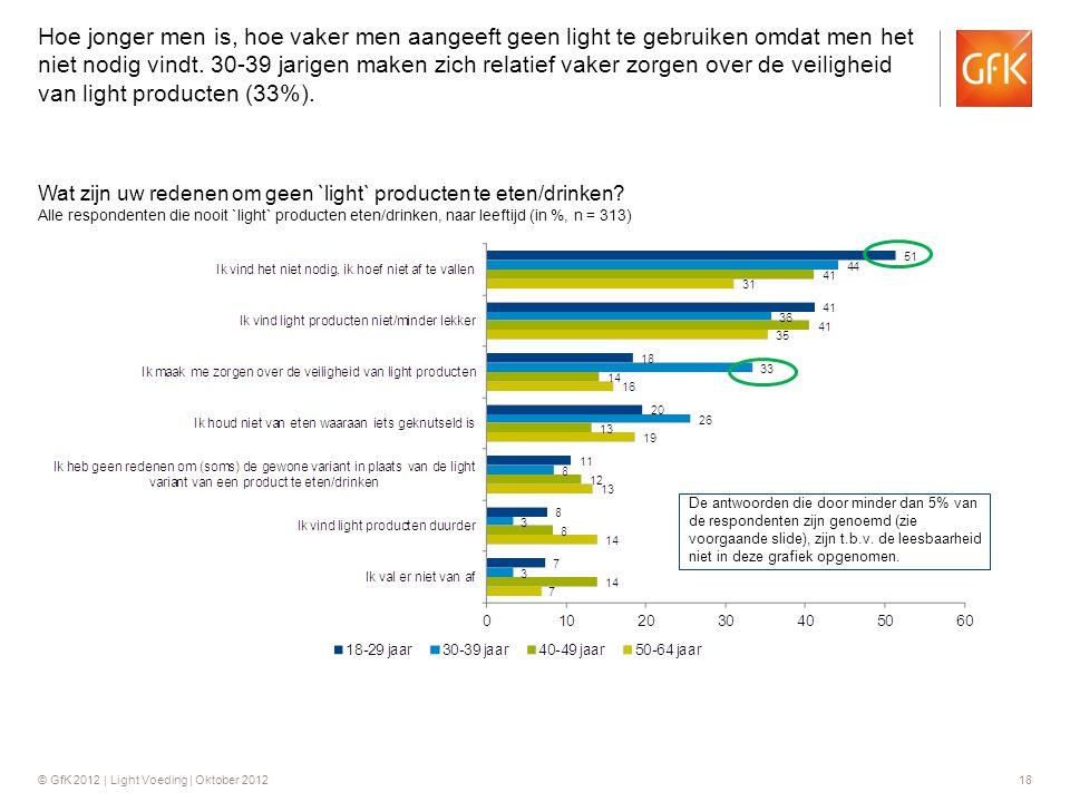 Hoe jonger men is, hoe vaker men aangeeft geen light te gebruiken omdat men het niet nodig vindt. 30-39 jarigen maken zich relatief vaker zorgen over de veiligheid van light producten (33%).