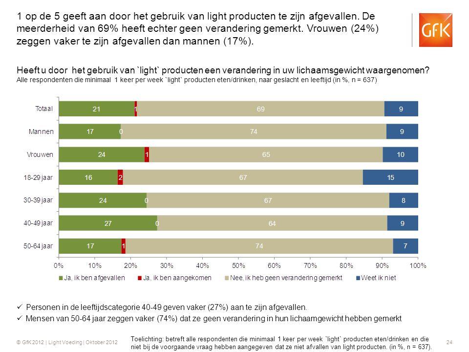 1 op de 5 geeft aan door het gebruik van light producten te zijn afgevallen. De meerderheid van 69% heeft echter geen verandering gemerkt. Vrouwen (24%) zeggen vaker te zijn afgevallen dan mannen (17%).