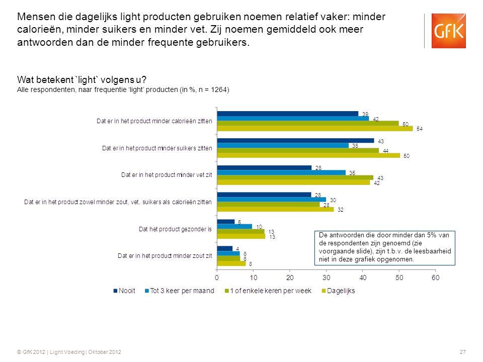 Mensen die dagelijks light producten gebruiken noemen relatief vaker: minder calorieën, minder suikers en minder vet. Zij noemen gemiddeld ook meer antwoorden dan de minder frequente gebruikers.