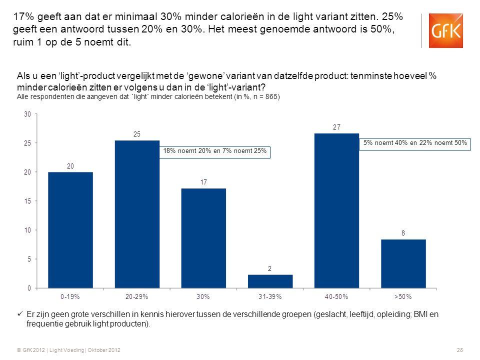 17% geeft aan dat er minimaal 30% minder calorieën in de light variant zitten. 25% geeft een antwoord tussen 20% en 30%. Het meest genoemde antwoord is 50%, ruim 1 op de 5 noemt dit.