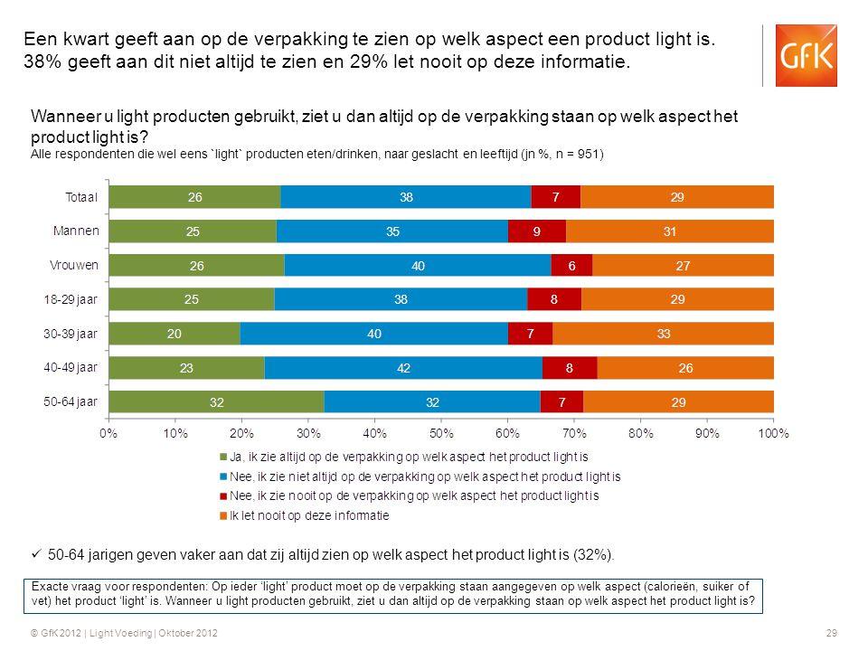 Een kwart geeft aan op de verpakking te zien op welk aspect een product light is. 38% geeft aan dit niet altijd te zien en 29% let nooit op deze informatie.