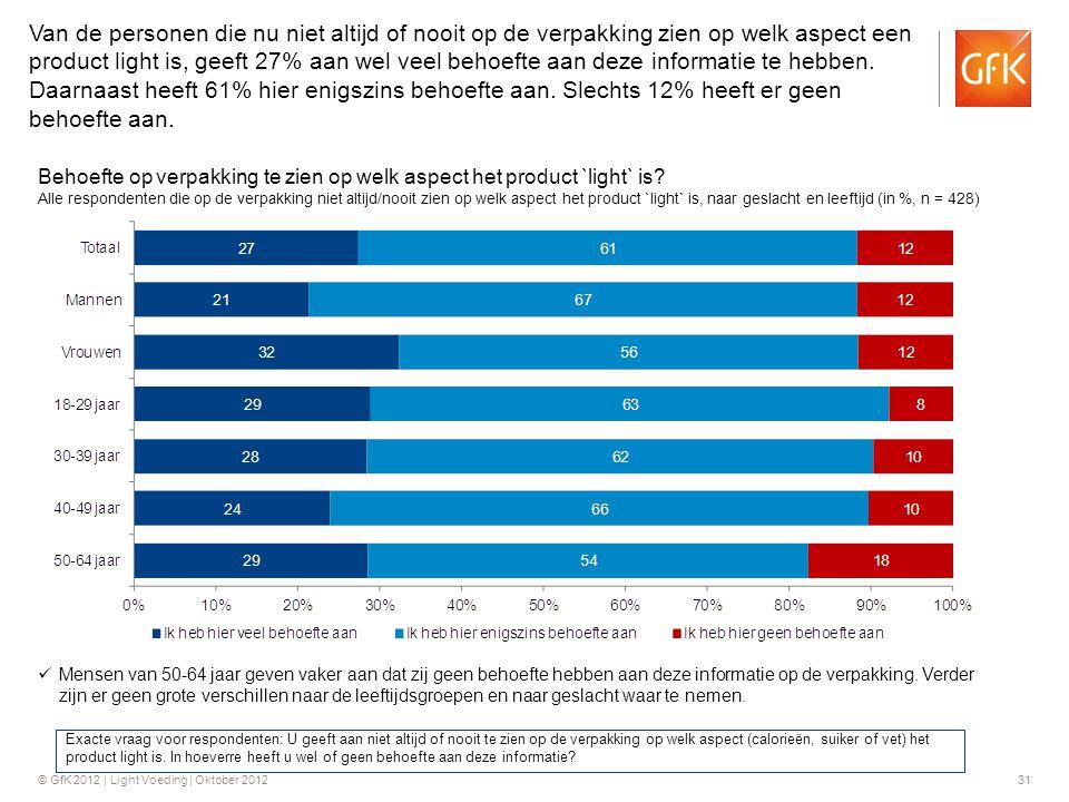 Van de personen die nu niet altijd of nooit op de verpakking zien op welk aspect een product light is, geeft 27% aan wel veel behoefte aan deze informatie te hebben. Daarnaast heeft 61% hier enigszins behoefte aan. Slechts 12% heeft er geen behoefte aan.