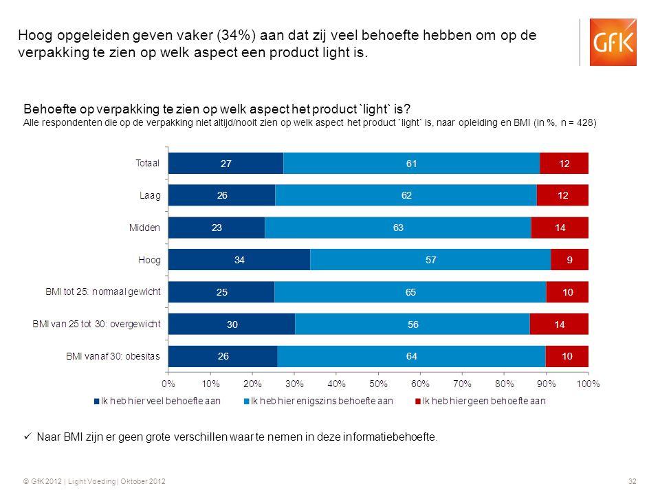 Hoog opgeleiden geven vaker (34%) aan dat zij veel behoefte hebben om op de verpakking te zien op welk aspect een product light is.
