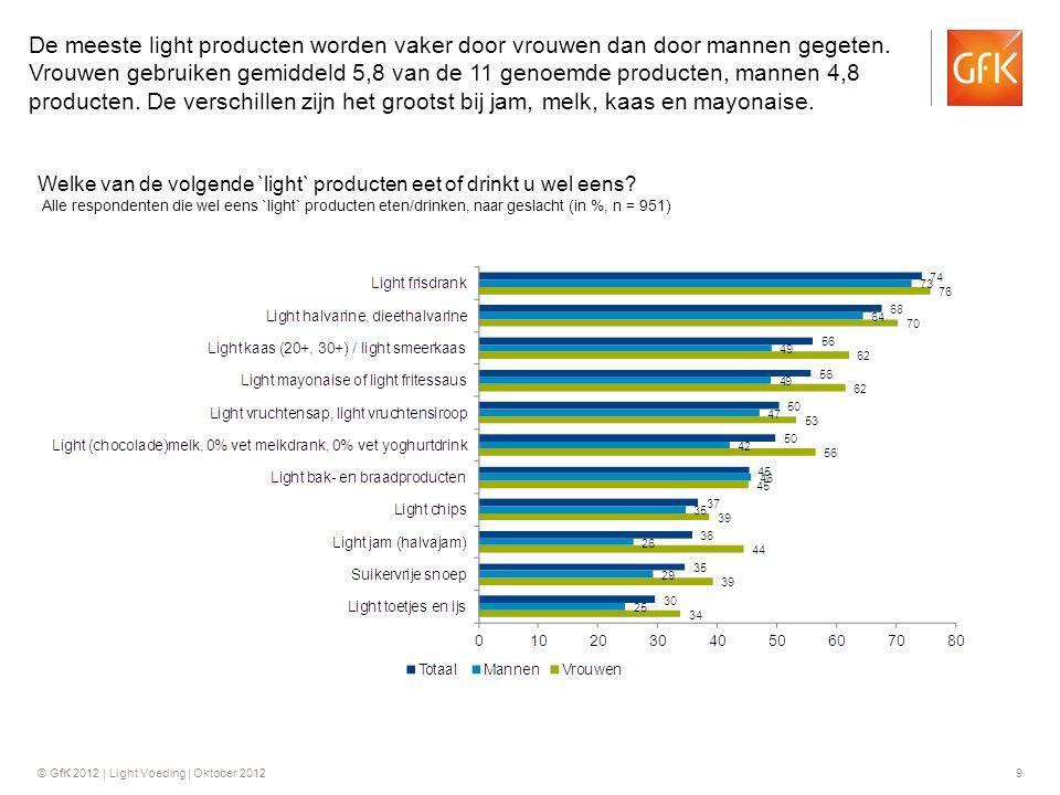 De meeste light producten worden vaker door vrouwen dan door mannen gegeten. Vrouwen gebruiken gemiddeld 5,8 van de 11 genoemde producten, mannen 4,8 producten. De verschillen zijn het grootst bij jam, melk, kaas en mayonaise.