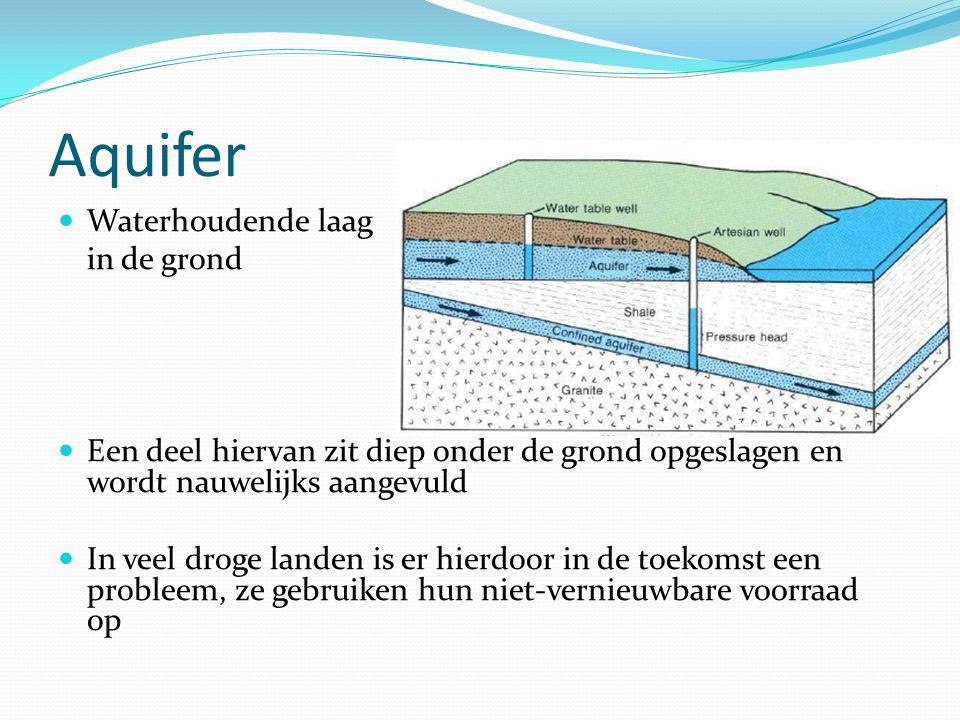 Aquifer Waterhoudende laag in de grond