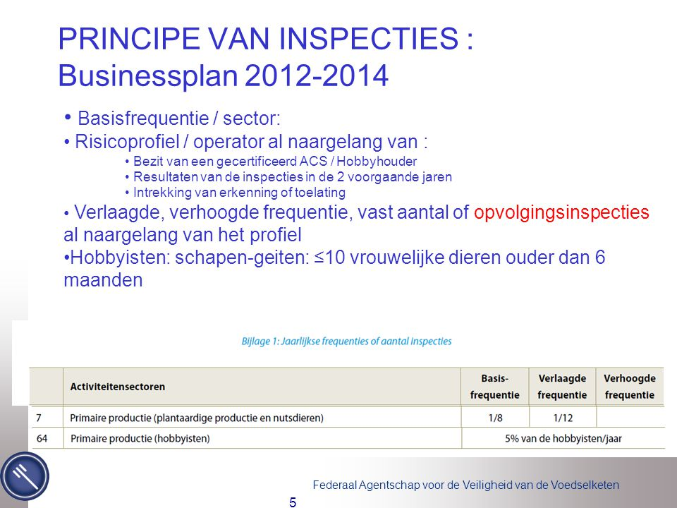 PRINCIPE VAN INSPECTIES : Businessplan