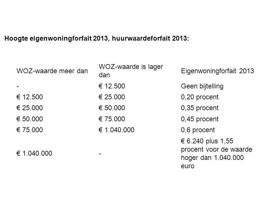 Hoogte eigenwoningforfait 2013, huurwaardeforfait 2013: