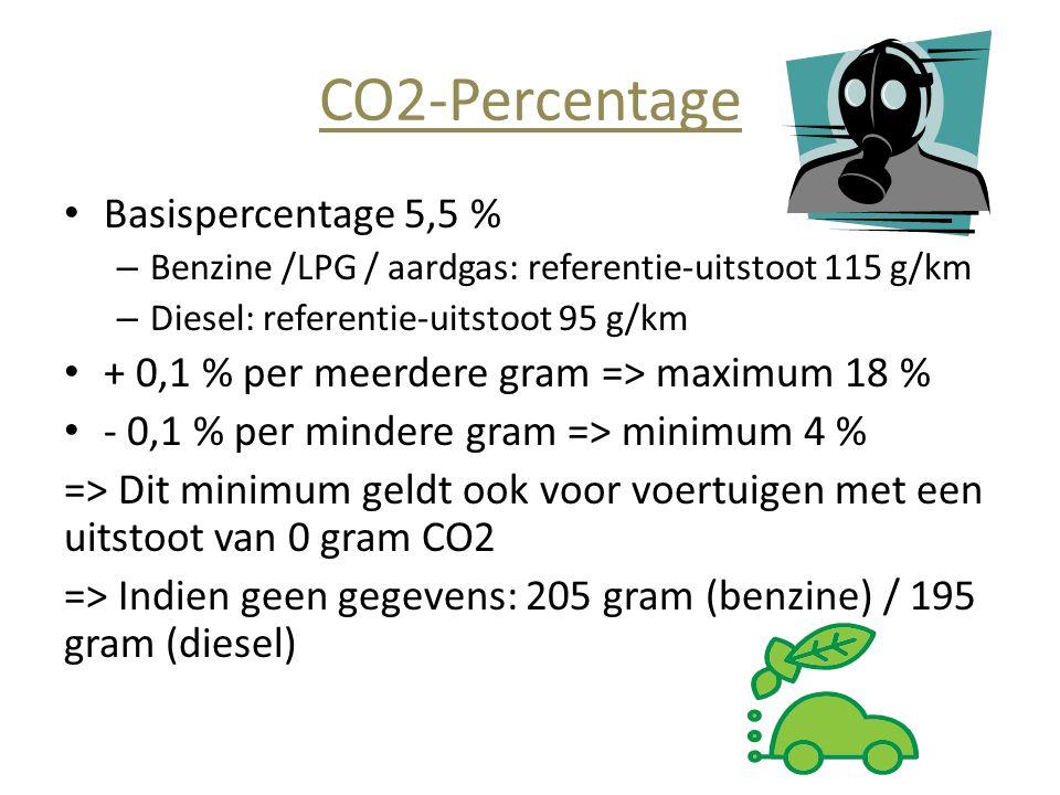 CO2-Percentage Basispercentage 5,5 %