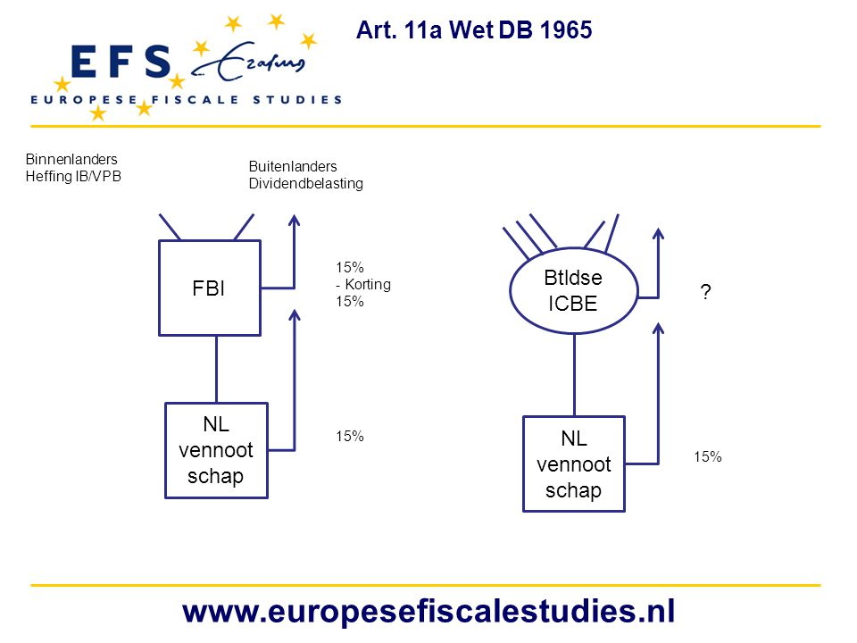 www.europesefiscalestudies.nl Art. 11a Wet DB 1965 FBI Btldse ICBE