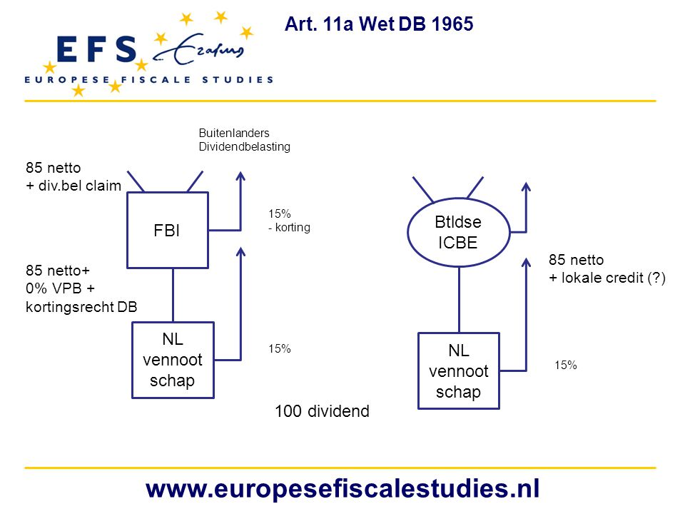 www.europesefiscalestudies.nl Art. 11a Wet DB 1965 FBI Btldse ICBE NL