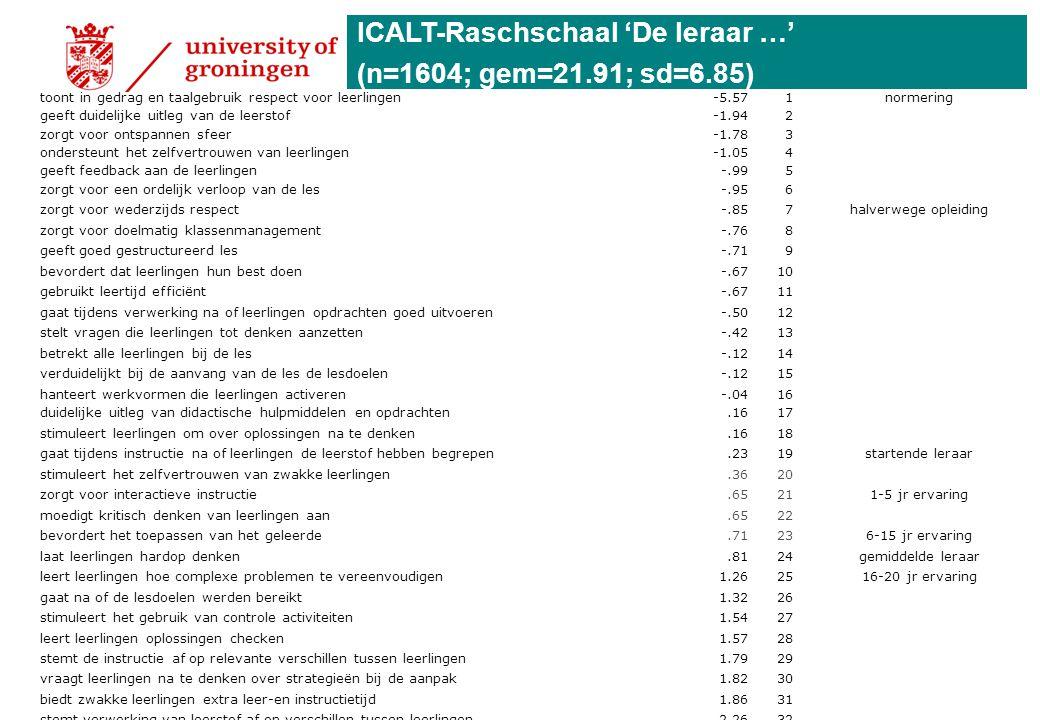 ICALT-Raschschaal 'De leraar …' (n=1604; gem=21.91; sd=6.85)