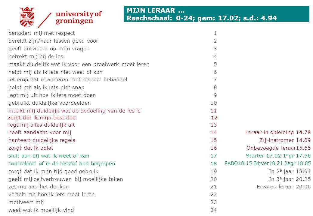 MIJN LERAAR … Raschschaal: 0-24; gem: 17.02; s.d.: 4.94